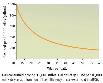 Gas Used Per Mile Is Inversely Proportional To Miles Gallon Which Means That You Have A Steeper Slope At Lower Mpg Ratings And Diminishing Returns